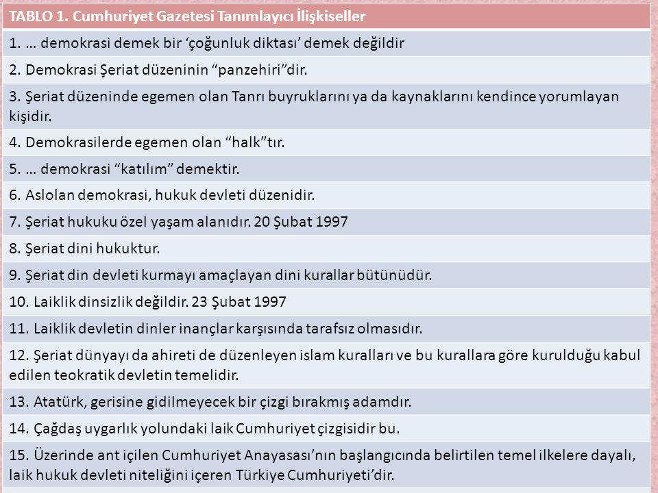 TABLO 1. Cumhuriyet Gazetesi Tanımlayıcı İlişkiseller