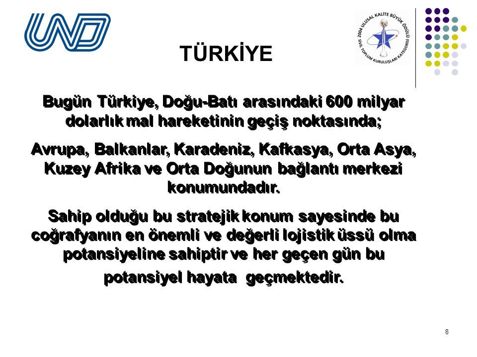 TÜRKİYE Bugün Türkiye, Doğu-Batı arasındaki 600 milyar dolarlık mal hareketinin geçiş noktasında;