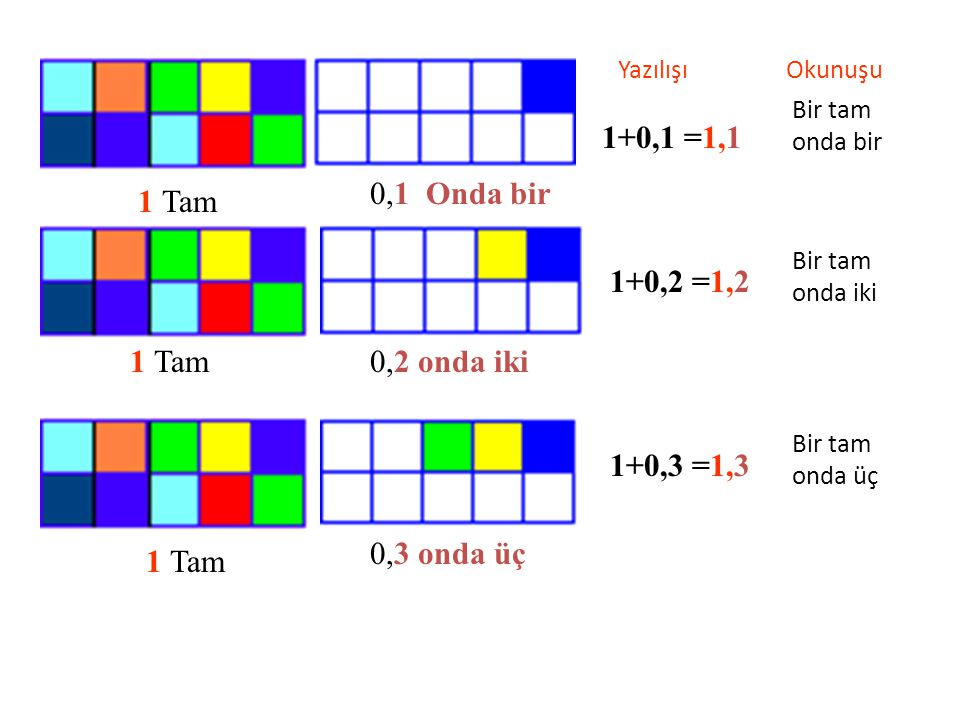 1+0,1 =1,1 0,1 Onda bir 1 Tam 1+0,2 =1,2 1 Tam 0,2 onda iki 1+0,3 =1,3