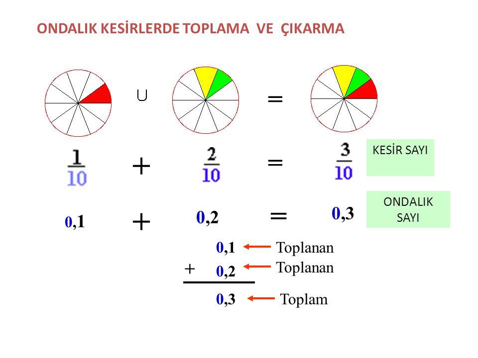 + + = = = 0,3 0,2 + ONDALIK KESİRLERDE TOPLAMA VE ÇIKARMA 0,1 0,1