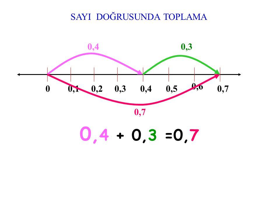 0,4 + 0,3 =0,7 SAYI DOĞRUSUNDA TOPLAMA 0,4 0,3 0,6 0,1 0,2 0,3 0,4 0,5