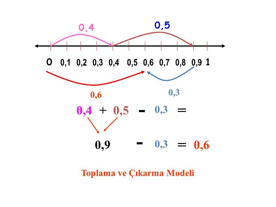 0,5 0,4. 0,1. 0,2. 0,3. 0,4. 0,5. 0,6. 0,7. 0,8. 0,9. 1. 0,3. 0,6. - = 0,4. + 0,5.