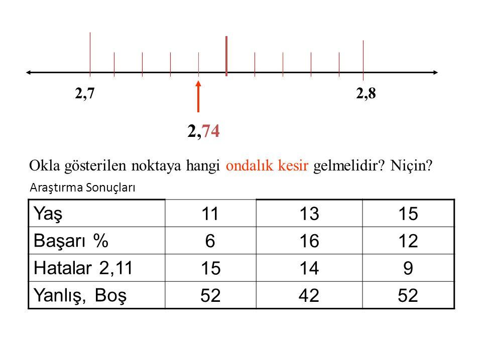 2,74 Yaş 11 13 15 Başarı % 6 16 12 Hatalar 2,11 14 9 Yanlış, Boş 52 42