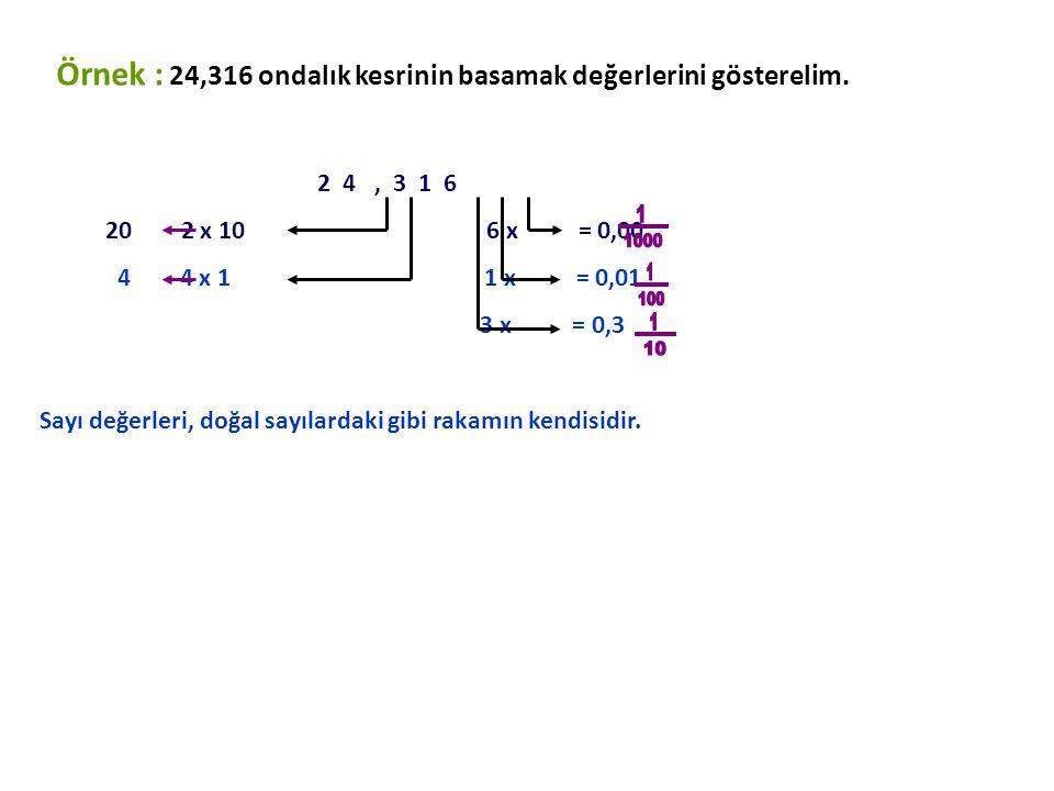 Örnek : 24,316 ondalık kesrinin basamak değerlerini gösterelim.