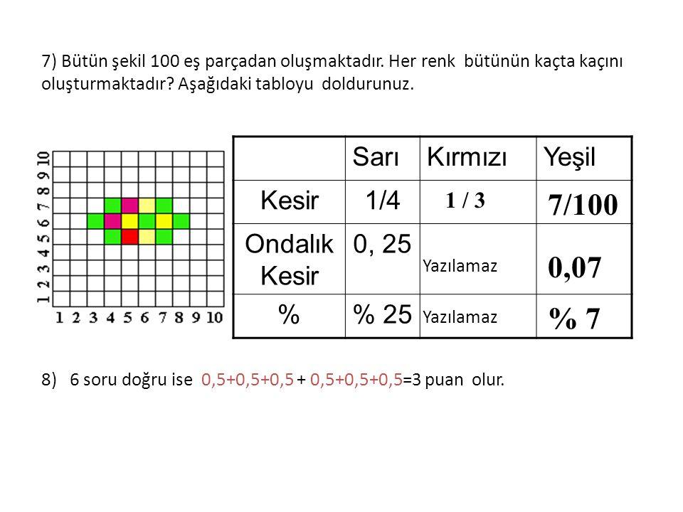 7/100 0,07 % 7 Sarı Kırmızı Yeşil Kesir 1/4 Ondalık Kesir 0, 25 % % 25