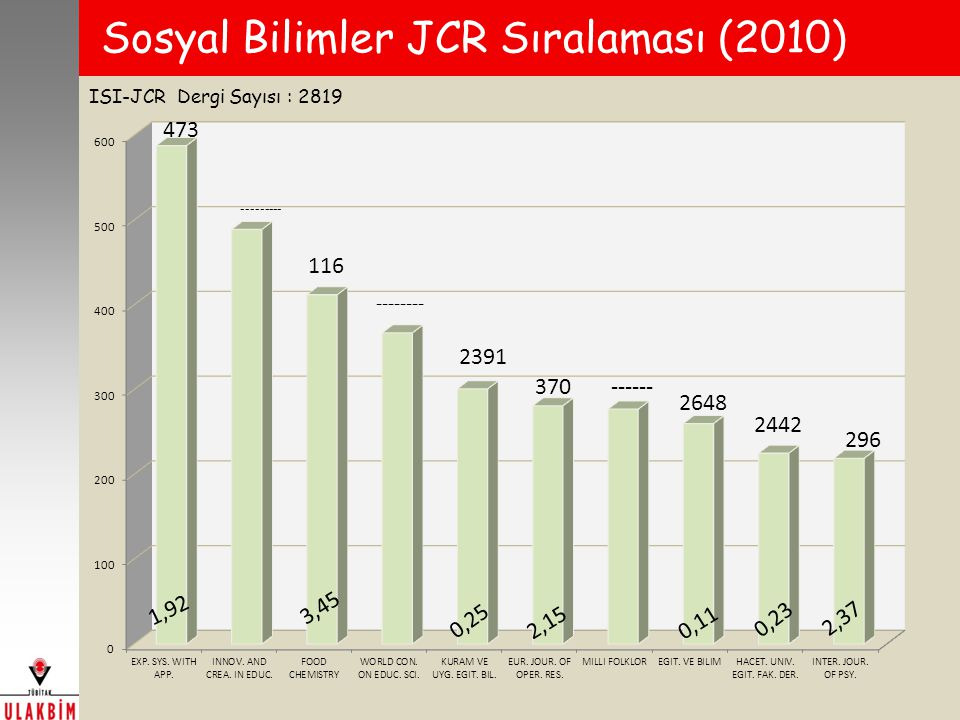 Sosyal Bilimler JCR Sıralaması (2010)
