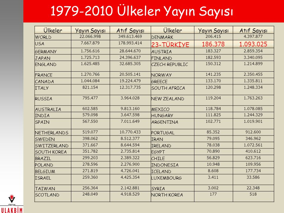 1979-2010 Ülkeler Yayın Sayısı 23-TÜRKİYE 186.378 1.093.025 Ülkeler