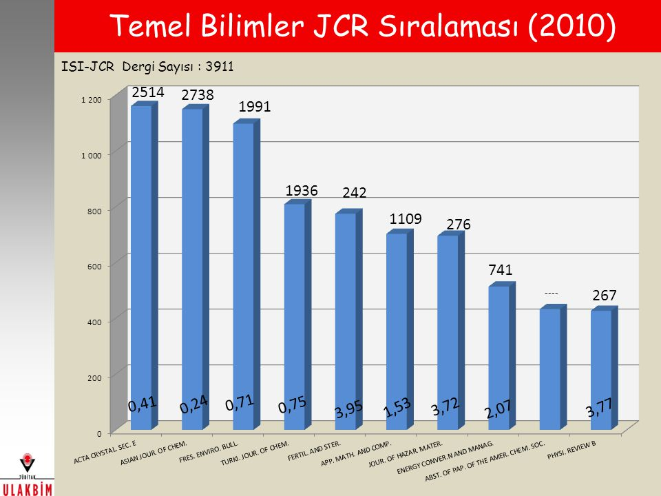 Temel Bilimler JCR Sıralaması (2010)
