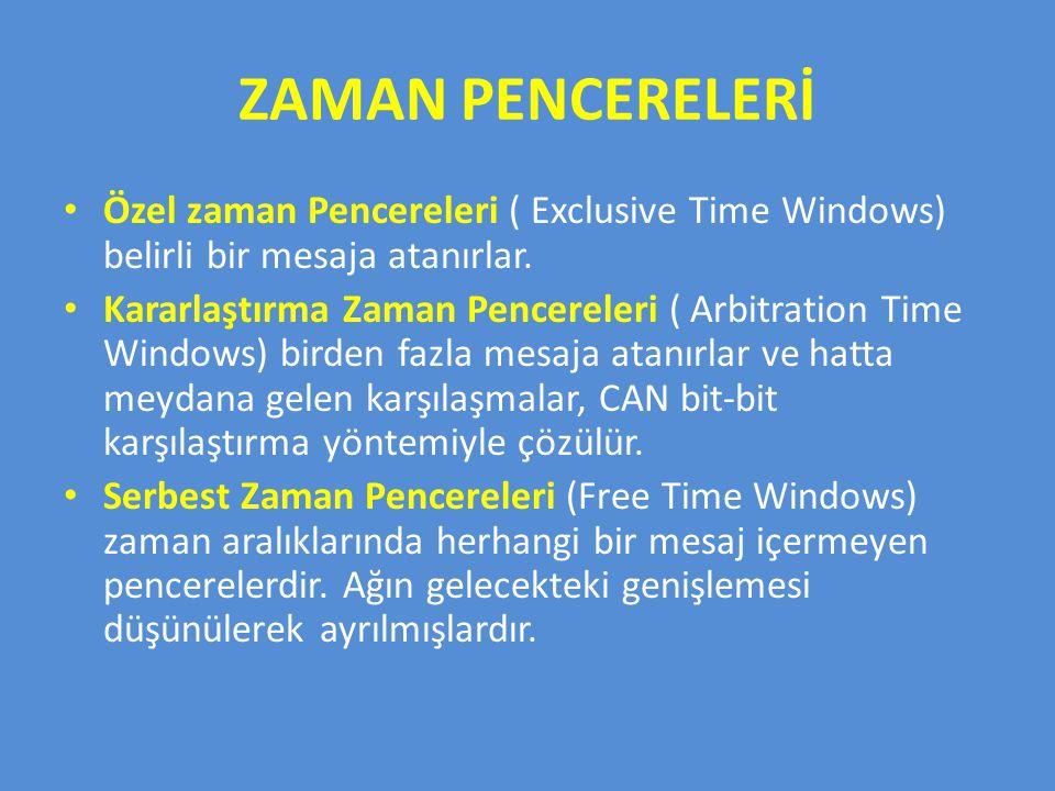 ZAMAN PENCERELERİ Özel zaman Pencereleri ( Exclusive Time Windows) belirli bir mesaja atanırlar.