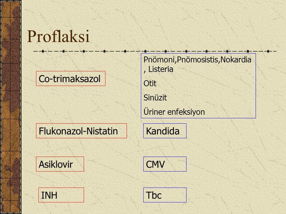 Proflaksi Co-trimaksazol Flukonazol-Nistatin Kandida Asiklovir CMV INH