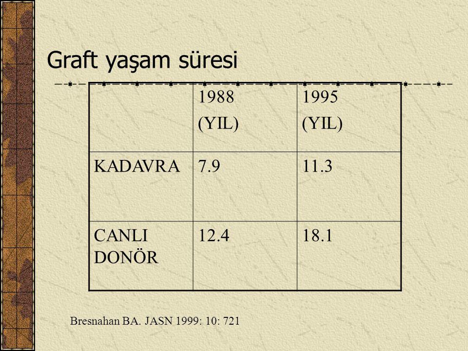 Graft yaşam süresi 1988 (YIL) 1995 KADAVRA 7.9 11.3 CANLI DONÖR 12.4