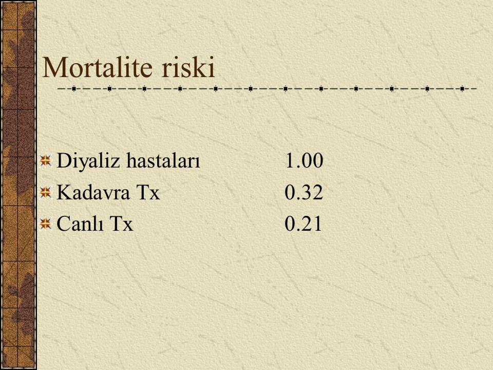 Mortalite riski Diyaliz hastaları 1.00 Kadavra Tx 0.32 Canlı Tx 0.21
