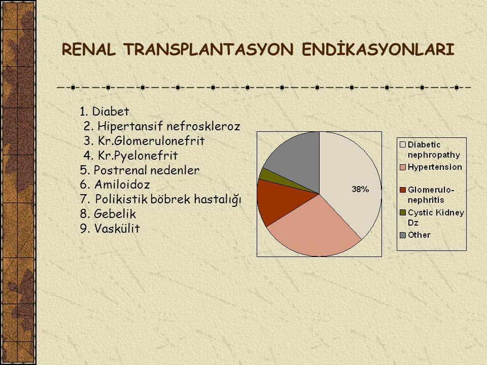 RENAL TRANSPLANTASYON ENDİKASYONLARI