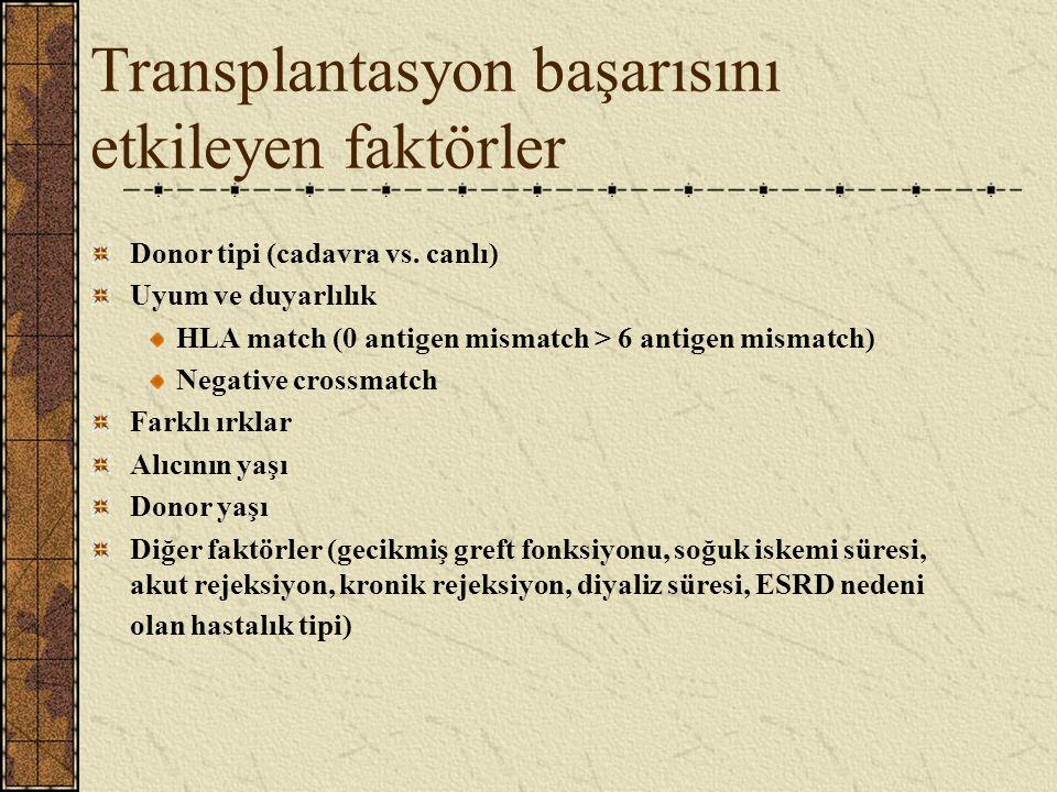 Transplantasyon başarısını etkileyen faktörler