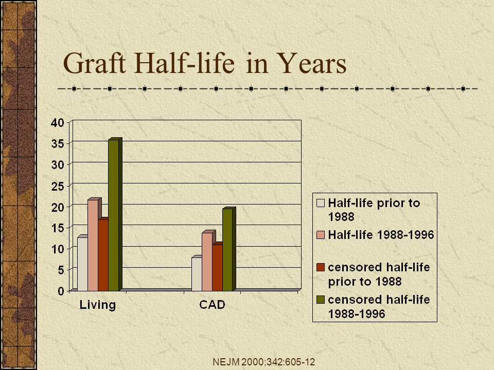 Graft Half-life in Years