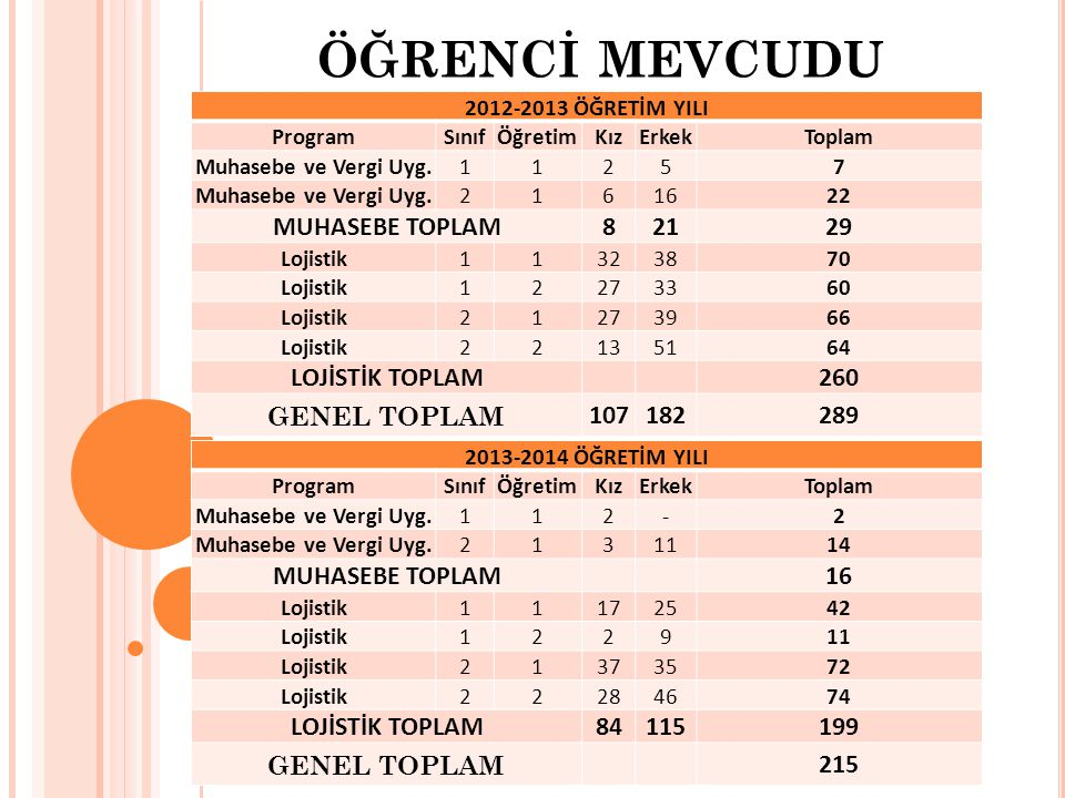 ÖĞRENCİ MEVCUDU MUHASEBE TOPLAM 8 21 29 LOJİSTİK TOPLAM 260