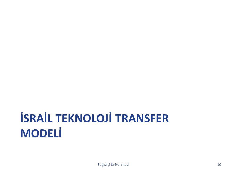 İSRAİL TEKNOLOJİ TRANSFER MODELİ