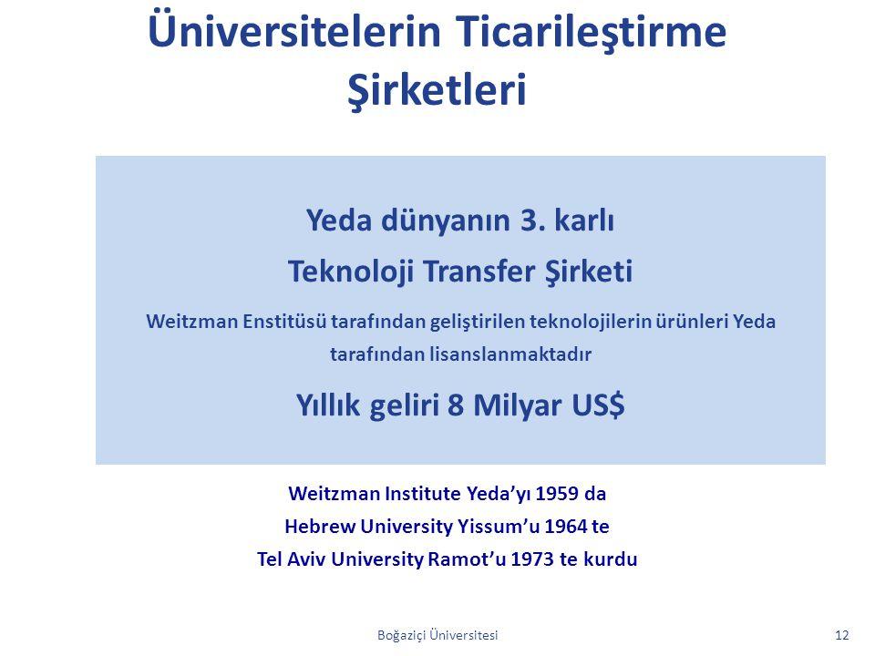 Üniversitelerin Ticarileştirme Şirketleri