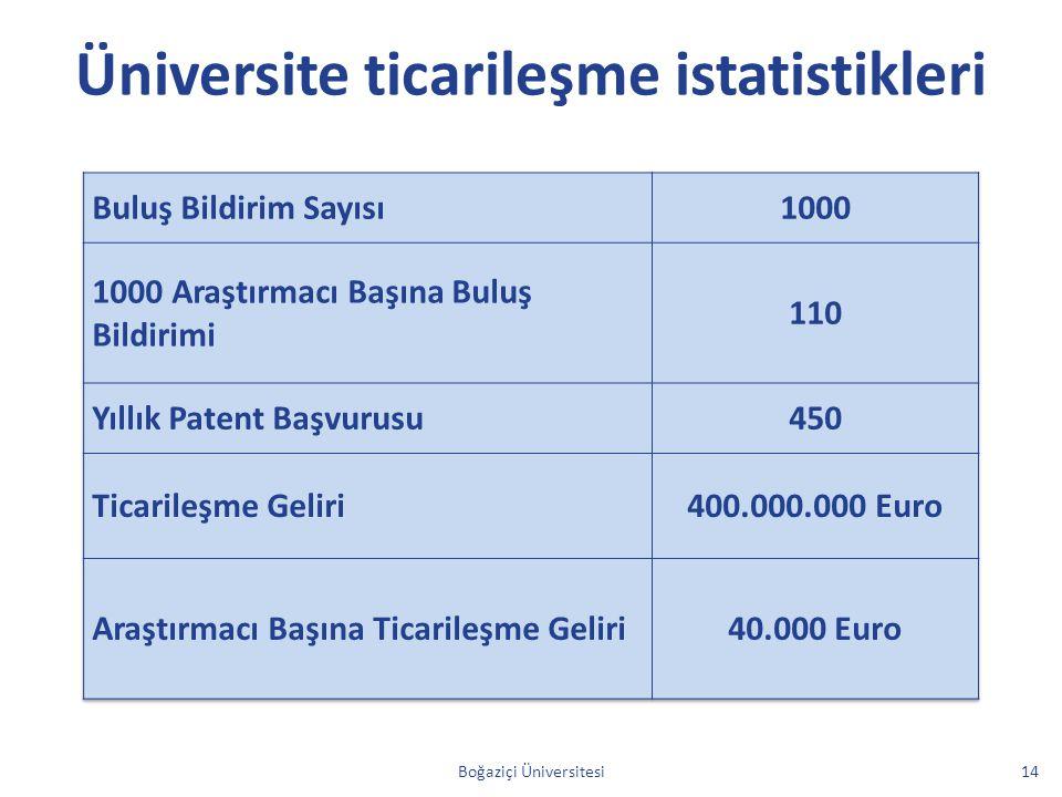 Üniversite ticarileşme istatistikleri