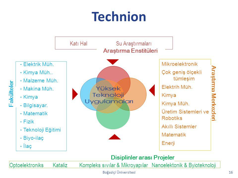 Araştırma Enstitüleri Disiplinler arası Projeler