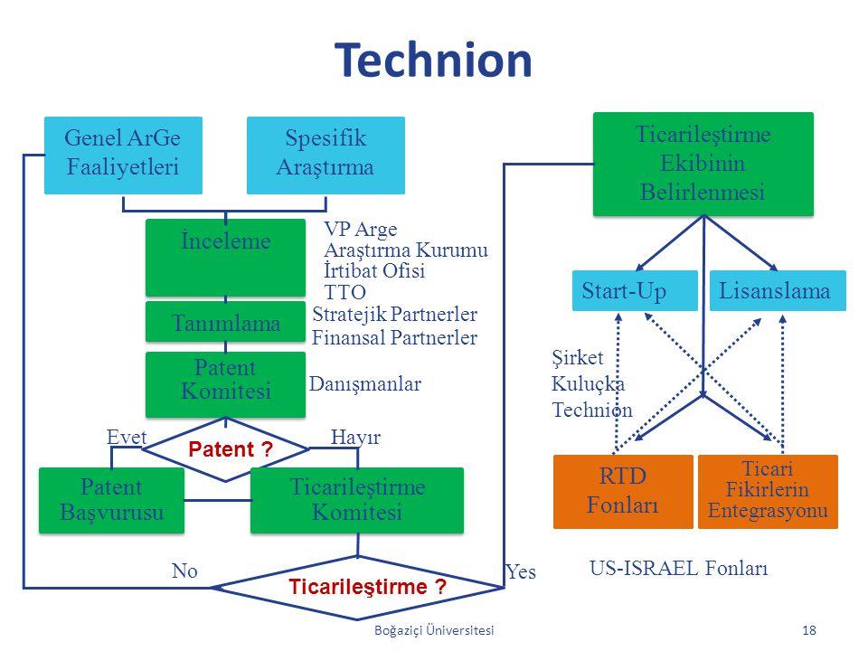 Technion Genel ArGe Faaliyetleri Spesifik Araştırma