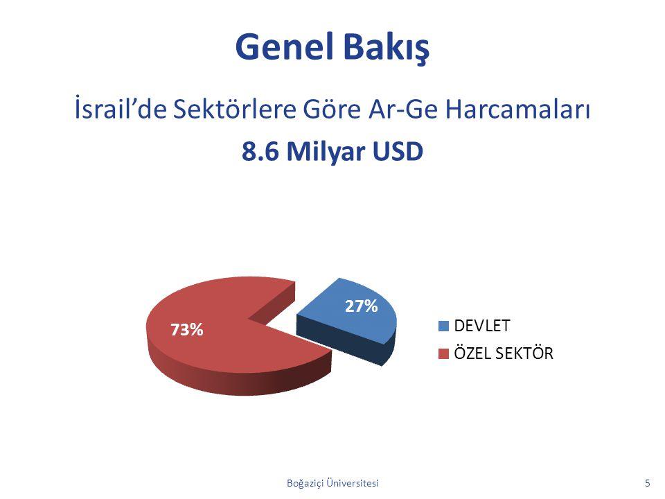 Genel Bakış İsrail'de Sektörlere Göre Ar-Ge Harcamaları 8.6 Milyar USD