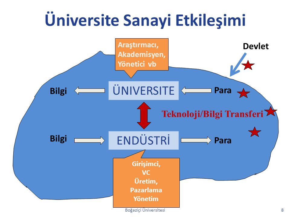 Üniversite Sanayi Etkileşimi
