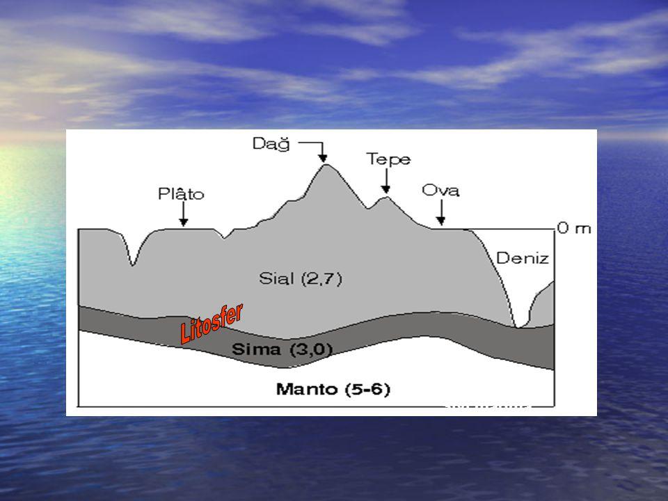 Litosfer Sıvı magma
