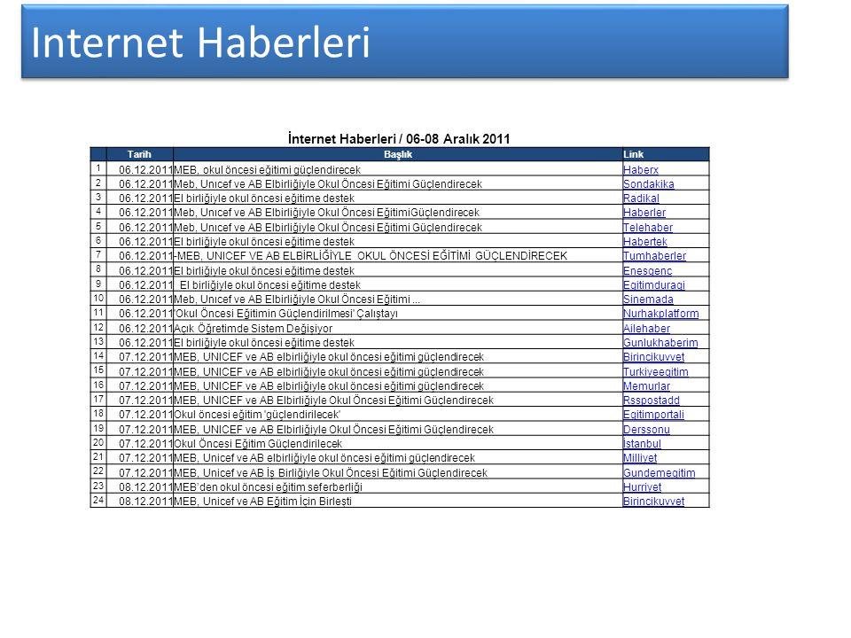 İnternet Haberleri / 06-08 Aralık 2011
