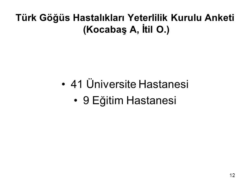 Türk Göğüs Hastalıkları Yeterlilik Kurulu Anketi (Kocabaş A, İtil O.)