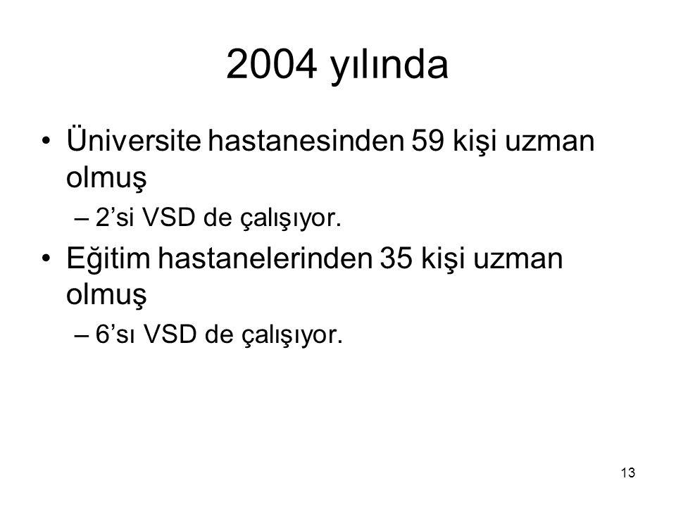 2004 yılında Üniversite hastanesinden 59 kişi uzman olmuş