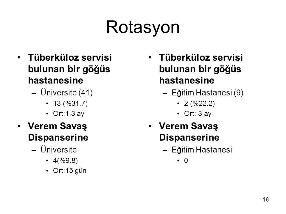 Rotasyon Tüberküloz servisi bulunan bir göğüs hastanesine