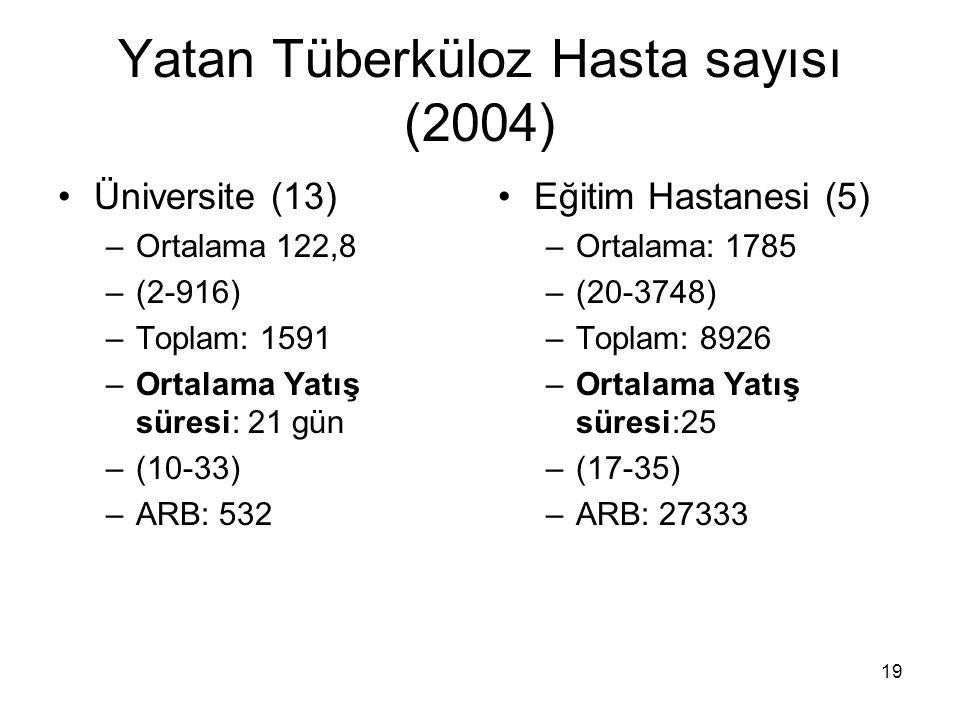 Yatan Tüberküloz Hasta sayısı (2004)