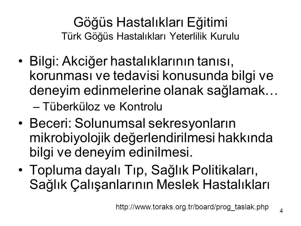 Göğüs Hastalıkları Eğitimi Türk Göğüs Hastalıkları Yeterlilik Kurulu