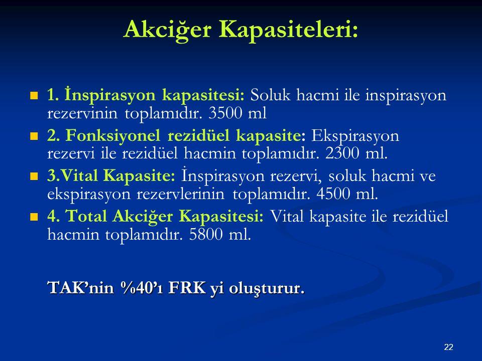 Akciğer Kapasiteleri: