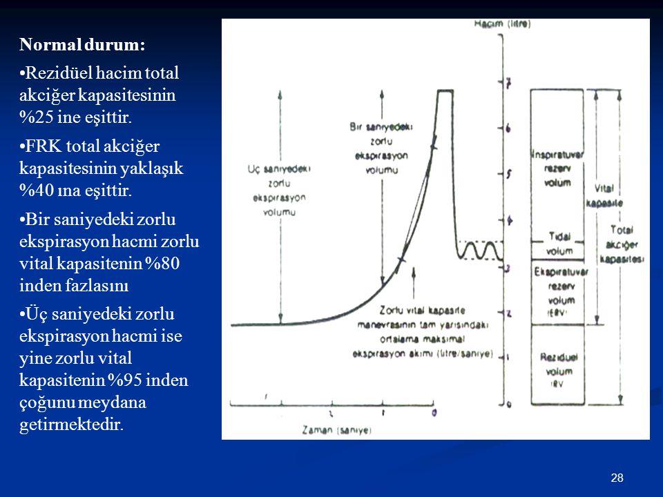 Normal durum: Rezidüel hacim total akciğer kapasitesinin %25 ine eşittir. FRK total akciğer kapasitesinin yaklaşık %40 ına eşittir.