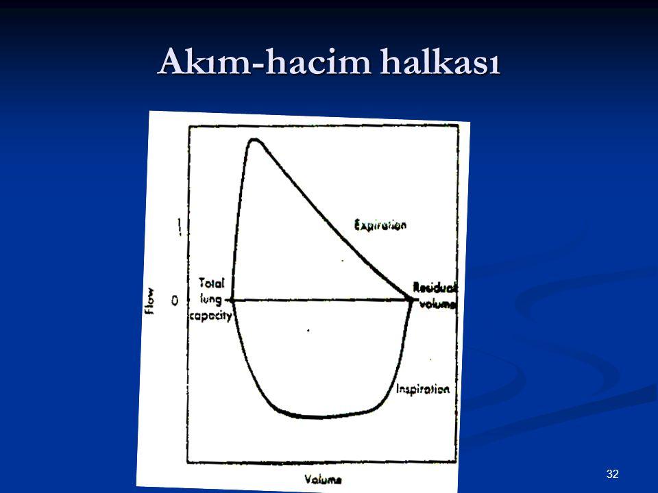 Akım-hacim halkası