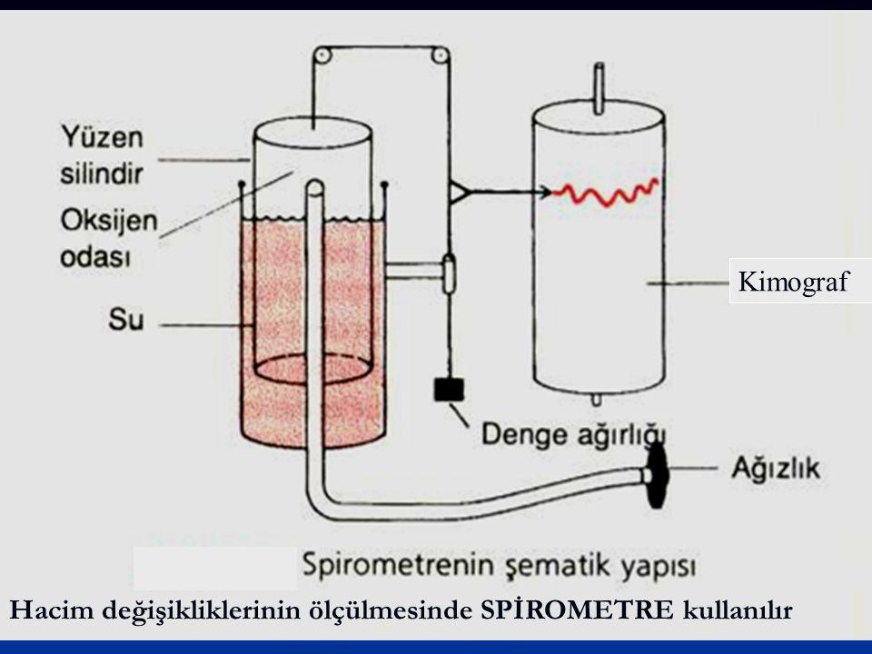 Kimograf Hacim değişikliklerinin ölçülmesinde SPİROMETRE kullanılır