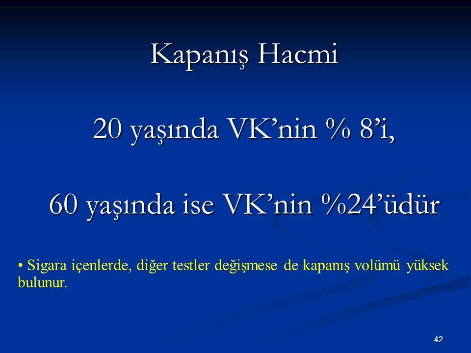 Kapanış Hacmi 20 yaşında VK'nin % 8'i, 60 yaşında ise VK'nin %24'üdür