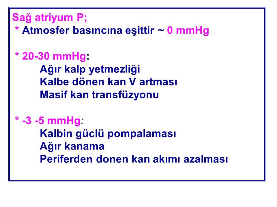Sağ atriyum P;. Atmosfer basıncına eşittir ~ 0 mmHg. 20-30 mmHg: