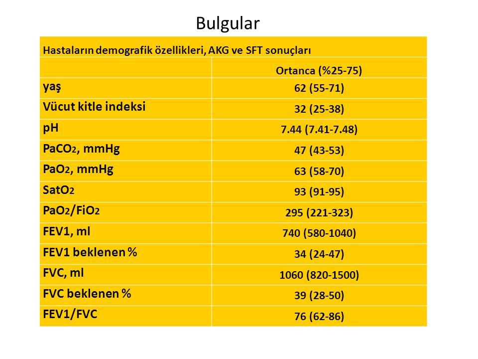 Bulgular yaş Vücut kitle indeksi pH PaCO2, mmHg PaO2, mmHg SatO2
