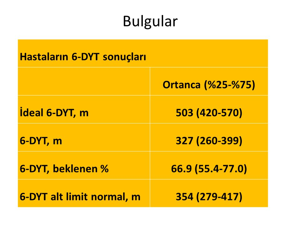 Bulgular Hastaların 6-DYT sonuçları Ortanca (%25-%75) 503 (420-570)
