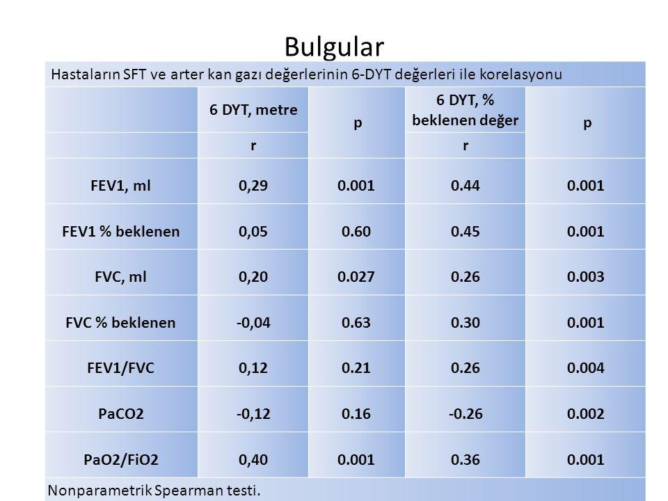 Bulgular Hastaların SFT ve arter kan gazı değerlerinin 6-DYT değerleri ile korelasyonu. 6 DYT, metre.