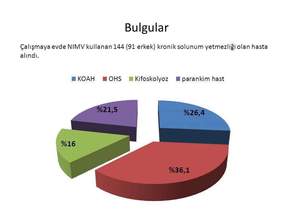Bulgular Çalışmaya evde NIMV kullanan 144 (91 erkek) kronik solunum yetmezliği olan hasta alındı.