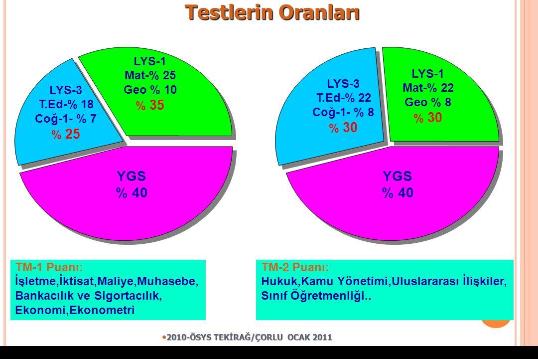 Testlerin Oranları YGS % 40 YGS % 40 LYS-1 Mat-% 25 Geo % 10 % 35