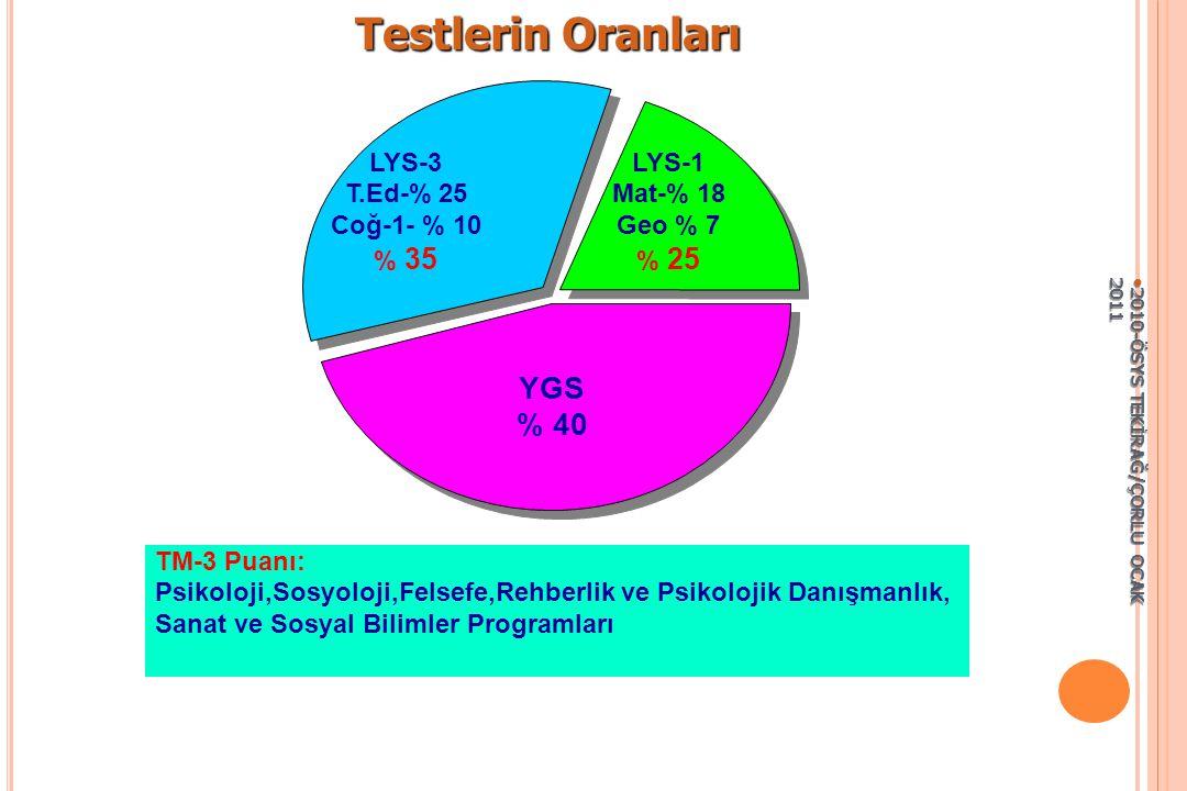 Testlerin Oranları YGS % 40 LYS-1 Mat-% 18 Geo % 7 % 25 LYS-3