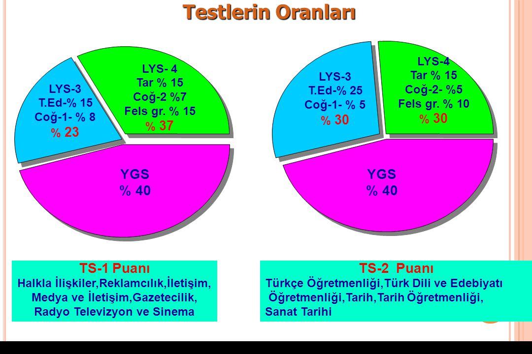 Testlerin Oranları YGS % 40 YGS % 40 TS-1 Puanı TS-2 Puanı LYS-4