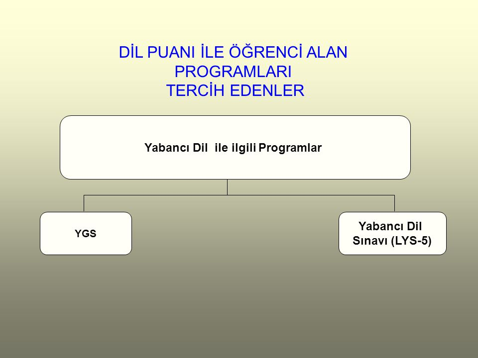 Yabancı Dil ile ilgili Programlar