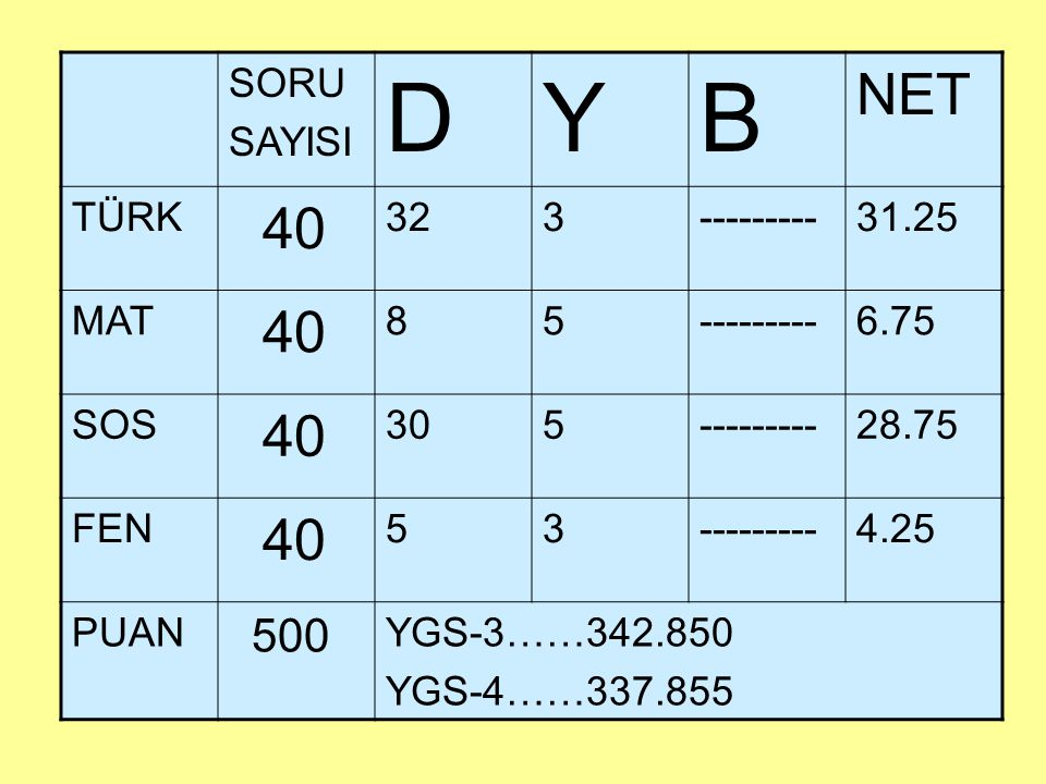 D Y B NET SORU SAYISI TÜRK 40 32 3 --------- 31.25 MAT 8 5 6.75 SOS 30