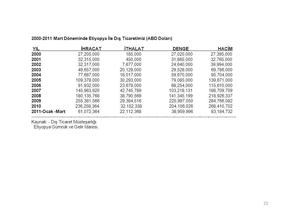 2000-2011 Mart Döneminde Etiyopya İle Dış Ticaretimiz (ABD Doları)